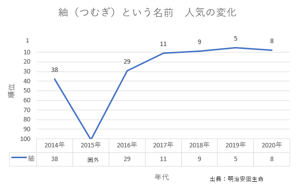 紬 人気の変化グラフ