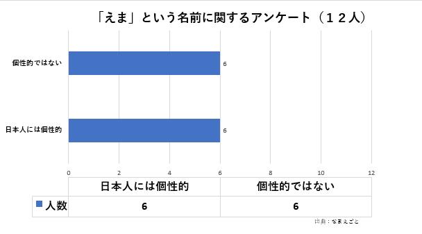 Emma-graph1